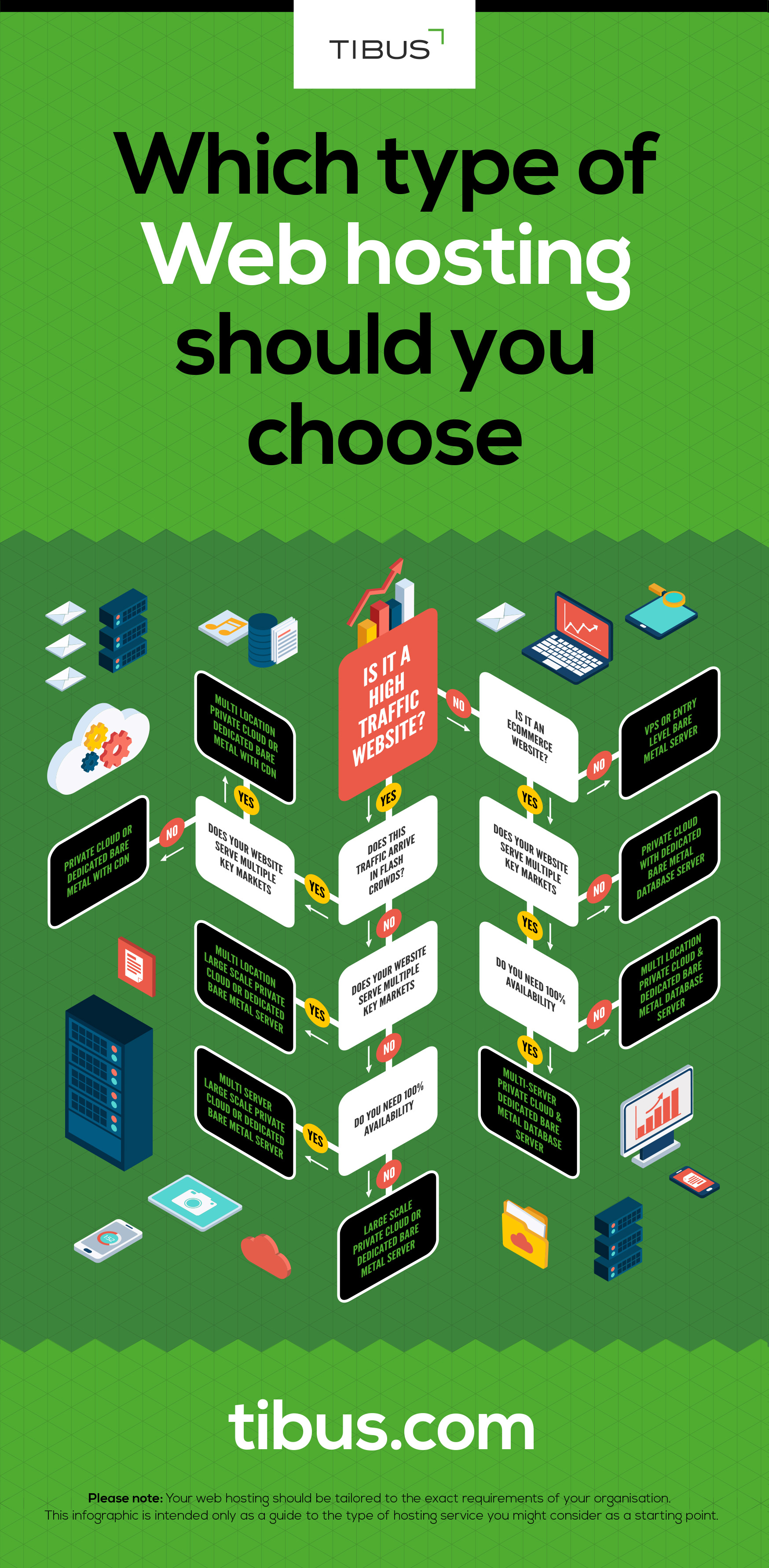 Which web hosting types are right for you? (Infographic)